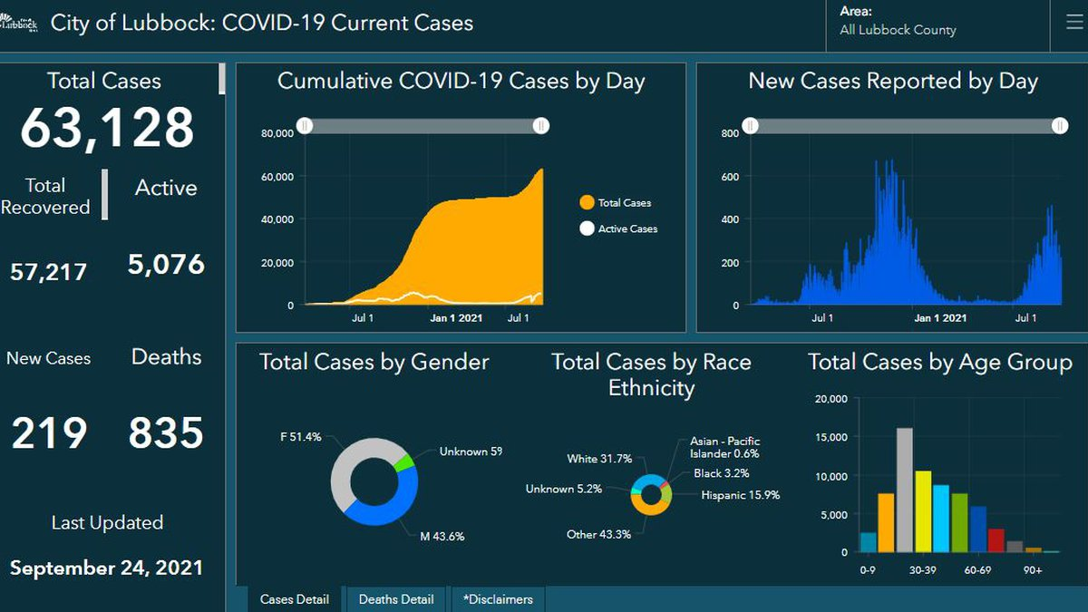 COVID-19: Lubbock reports no additional deaths, 219 new cases on Friday