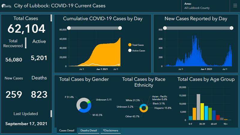 The City of Lubbock COVID-19 Dashboard is currently reporting four additional deaths and 258...
