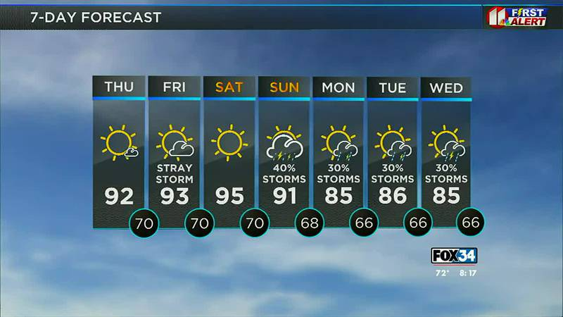 Cooler temperatures with rain chances ahead