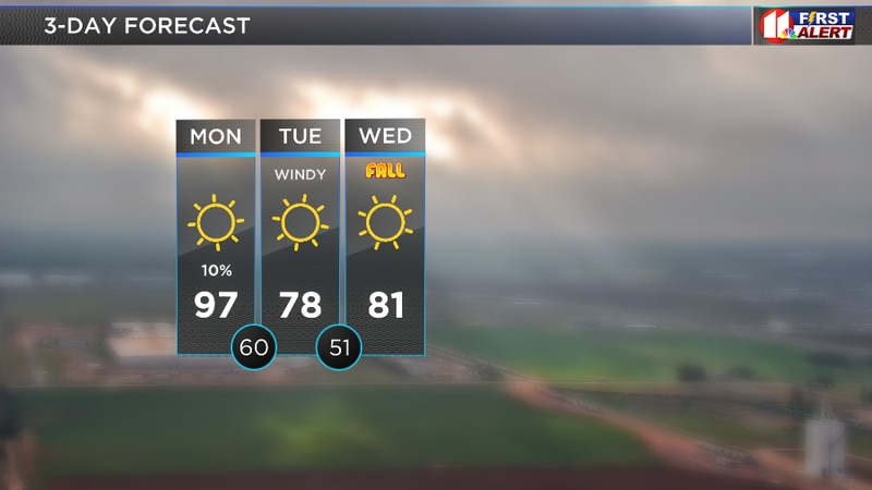 Hot today, much cooler tomorrow