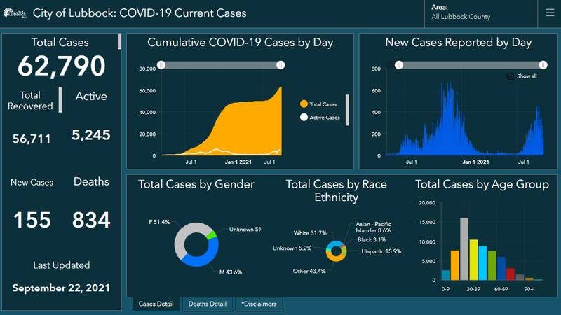 COVID-19: Lubbock reports four additional deaths, 155 new cases on Wednesday