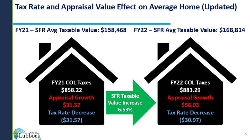 The City of Lubbock's proposed tax rate impact on the average home.