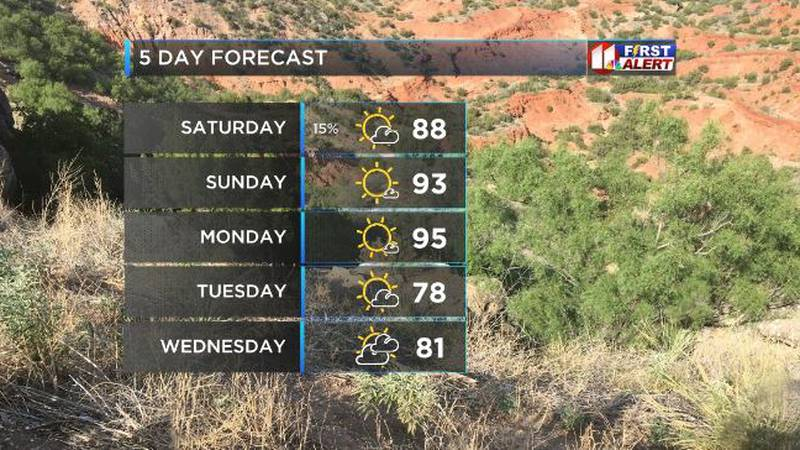 Isolated chances of showers going into the weekend