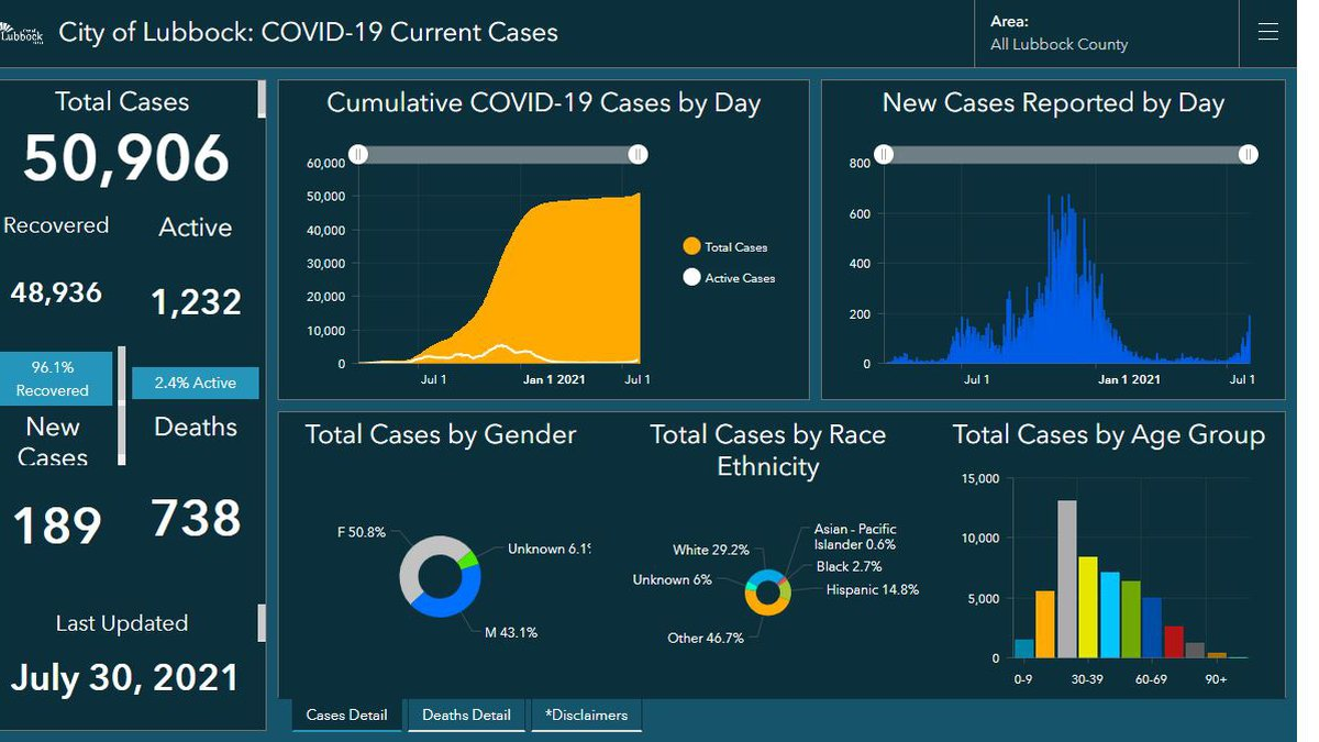 COVID-19: Lubbock reports 189 new cases, one new death on Friday