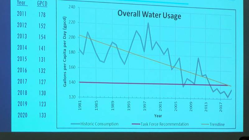 Lubbock's water usage